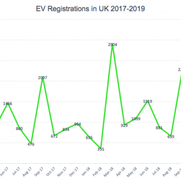 EV Sales in UK 2017-2019