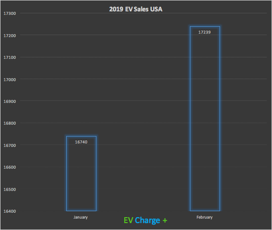 EV-sales-usa-2019-evchargeplus