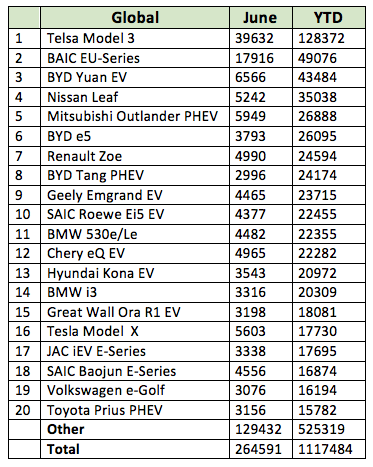 Global EV sales by model - June 2019