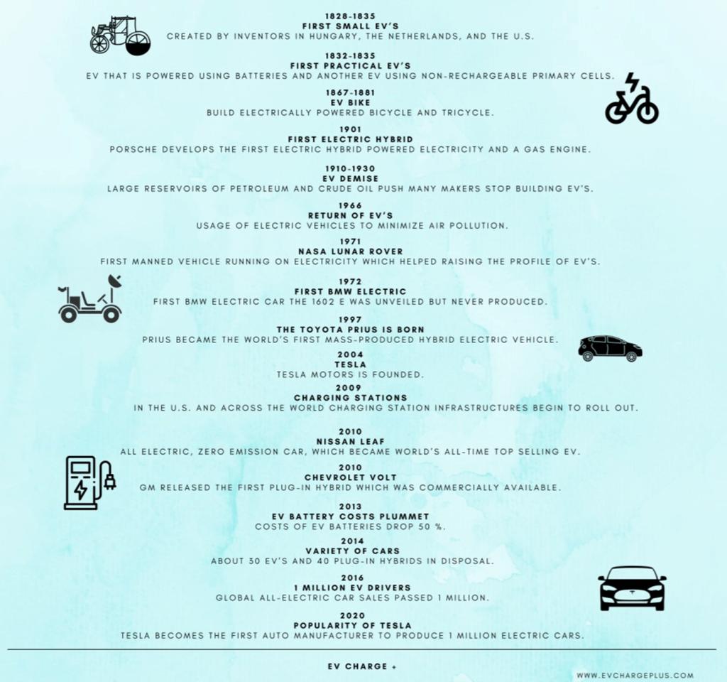 EV history timeline