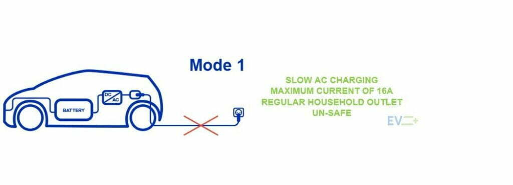Electric vehicle charging modes